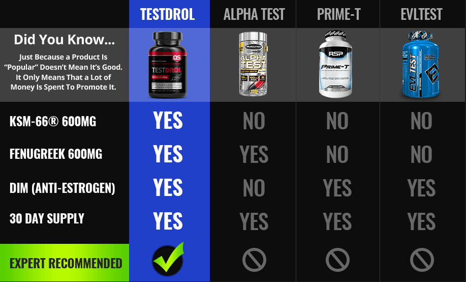 compare Testdrol
